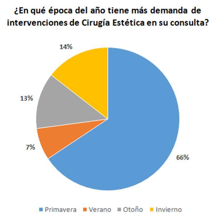 Sólo 1 de cada 3 pacientes españoles de Cirugía Estética se informa de la cualificación de su médico