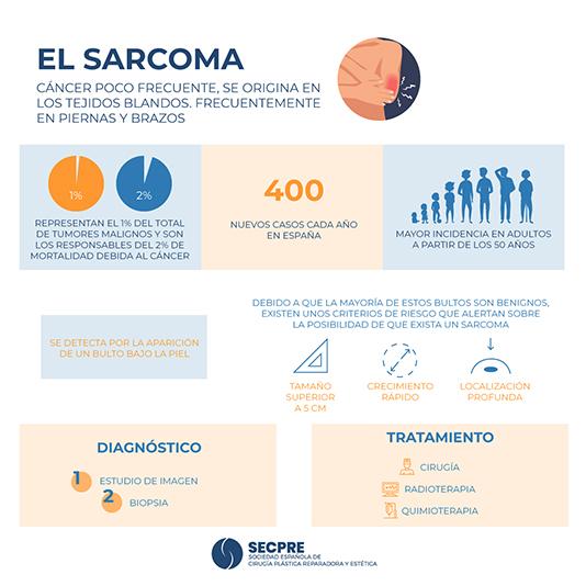 El Sarcoma